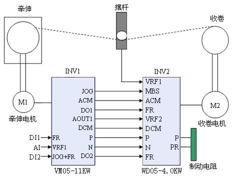 0kw-b型卷绕专用型变频器(外配制动电阻) 以主机inv1的运转指令及输出